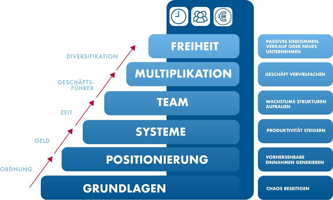 ActionCoach-Stufen-Grafik-blanko